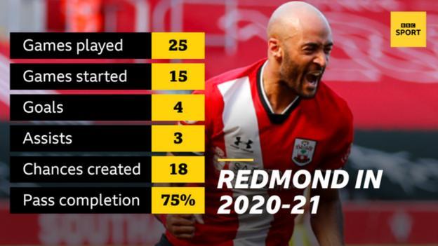 Statistik Nathan Redmond untuk Southampton, 2020-2021