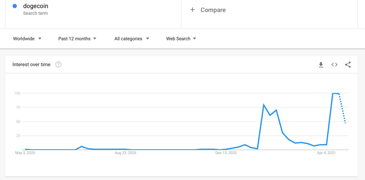 Dogecoin mendekati level tertinggi sepanjang masa, dan harganya naik setelah Elon Musk men-tweet SNL 'Dogefather'